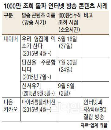 이틀만에 1000만 조회… '웹전용 예능콘텐츠' 대박